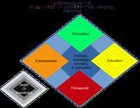 RPG Therapeutics Training & Certification Diamond Diagram