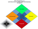 Certified-Role-Playing-Game-Professional-Pathway-Diamond-20181231b.png
